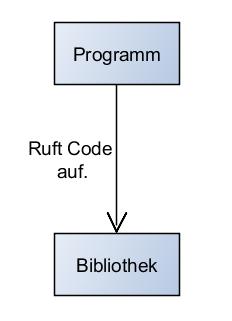 Programm benutzt eine Bibliothek.