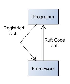 Programm benutzt ein Framework.